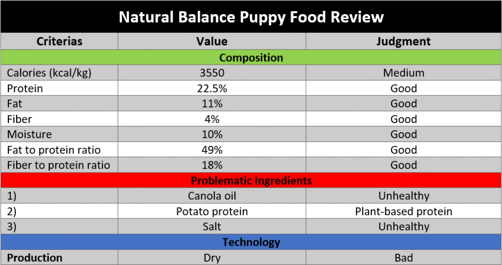 Natural Balance puppy formula review
